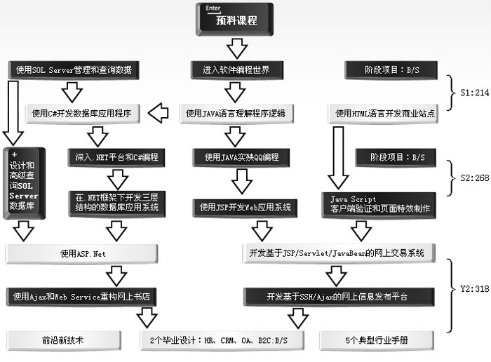 课程-accp课程体系结构图