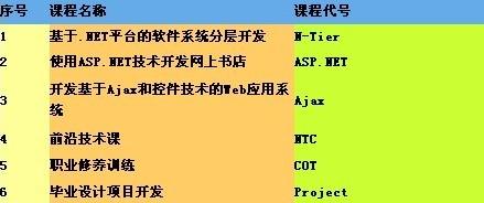 郑州北大青鸟ACCP6.0课程解剖图